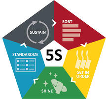5S Icon